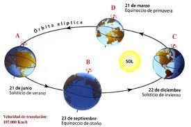 solsticios